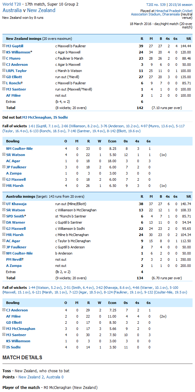 Australia vs New Zealand Score Card